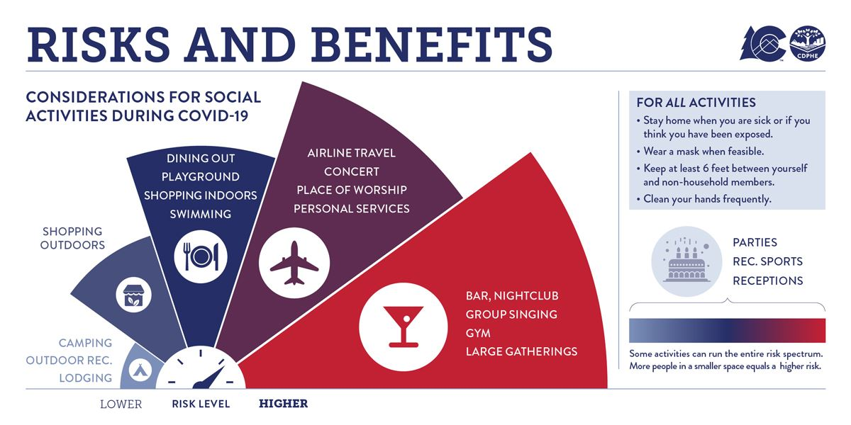 Risk-and-Benefit-graphic-6.18.20